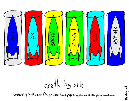 marketing silos graphic
